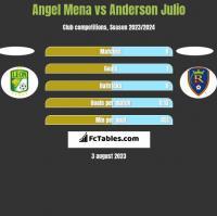 Angel Mena vs Anderson Julio h2h player stats