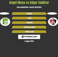 Angel Mena vs Edgar Saldivar h2h player stats