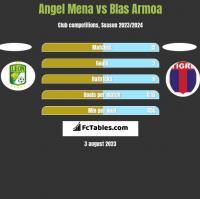 Angel Mena vs Blas Armoa h2h player stats