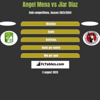 Angel Mena vs Jiar Diaz h2h player stats