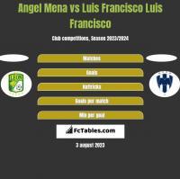 Angel Mena vs Luis Francisco Luis Francisco h2h player stats