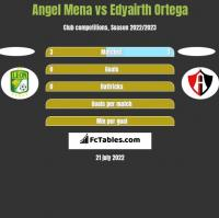 Angel Mena vs Edyairth Ortega h2h player stats
