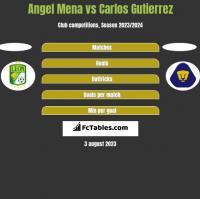 Angel Mena vs Carlos Gutierrez h2h player stats
