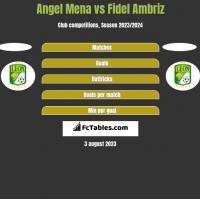 Angel Mena vs Fidel Ambriz h2h player stats