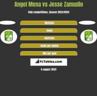 Angel Mena vs Jesse Zamudio h2h player stats