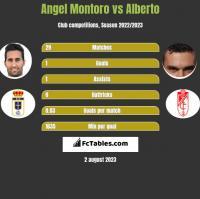 Angel Montoro vs Alberto h2h player stats