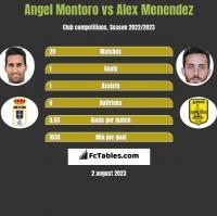 Angel Montoro vs Alex Menendez h2h player stats
