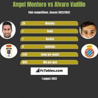 Angel Montoro vs Alvaro Vadillo h2h player stats