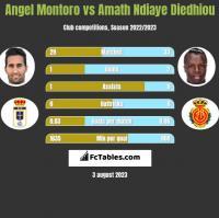 Angel Montoro vs Amath Ndiaye Diedhiou h2h player stats