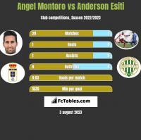 Angel Montoro vs Anderson Esiti h2h player stats