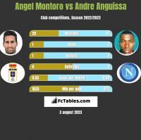 Angel Montoro vs Andre Anguissa h2h player stats