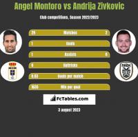 Angel Montoro vs Andrija Zivković h2h player stats