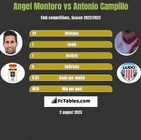 Angel Montoro vs Antonio Campillo h2h player stats