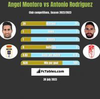 Angel Montoro vs Antonio Rodriguez h2h player stats