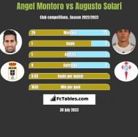Angel Montoro vs Augusto Solari h2h player stats