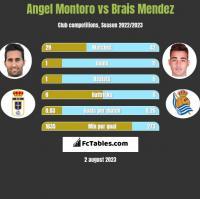 Angel Montoro vs Brais Mendez h2h player stats