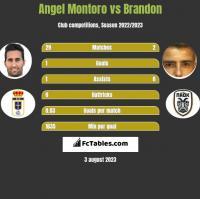 Angel Montoro vs Brandon h2h player stats