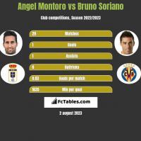 Angel Montoro vs Bruno Soriano h2h player stats