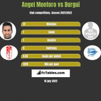 Angel Montoro vs Burgui h2h player stats