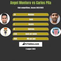 Angel Montoro vs Carlos Pita h2h player stats