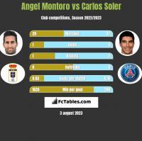 Angel Montoro vs Carlos Soler h2h player stats