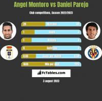 Angel Montoro vs Daniel Parejo h2h player stats