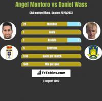 Angel Montoro vs Daniel Wass h2h player stats