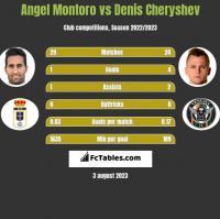 Angel Montoro vs Denis Czeryszew h2h player stats