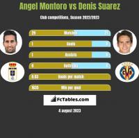 Angel Montoro vs Denis Suarez h2h player stats