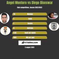 Angel Montoro vs Diego Biseswar h2h player stats