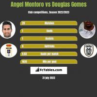 Angel Montoro vs Douglas Gomes h2h player stats
