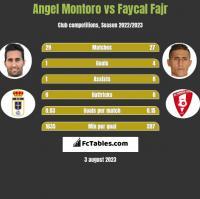 Angel Montoro vs Faycal Fajr h2h player stats