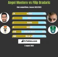Angel Montoro vs Filip Bradaric h2h player stats