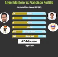 Angel Montoro vs Francisco Portillo h2h player stats