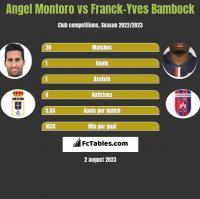 Angel Montoro vs Franck-Yves Bambock h2h player stats