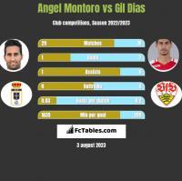 Angel Montoro vs Gil Dias h2h player stats