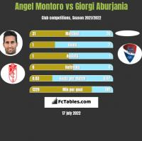 Angel Montoro vs Giorgi Aburjania h2h player stats
