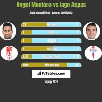 Angel Montoro vs Iago Aspas h2h player stats