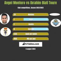 Angel Montoro vs Ibrahim Blati Toure h2h player stats