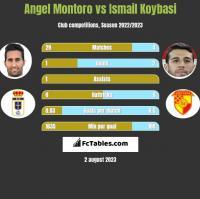 Angel Montoro vs Ismail Koybasi h2h player stats
