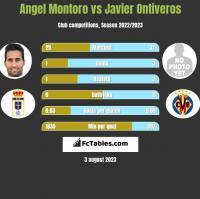 Angel Montoro vs Javier Ontiveros h2h player stats