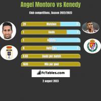 Angel Montoro vs Kenedy h2h player stats