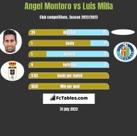 Angel Montoro vs Luis Milla h2h player stats