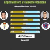Angel Montoro vs Maxime Gonalons h2h player stats