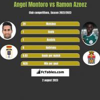 Angel Montoro vs Ramon Azeez h2h player stats