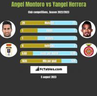 Angel Montoro vs Yangel Herrera h2h player stats