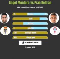 Angel Montoro vs Fran Beltran h2h player stats