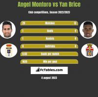 Angel Montoro vs Yan Brice h2h player stats