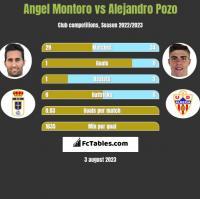 Angel Montoro vs Alejandro Pozo h2h player stats