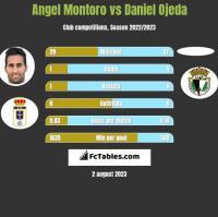 Angel Montoro vs Daniel Ojeda h2h player stats